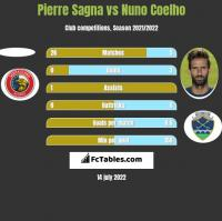 Pierre Sagna vs Nuno Coelho h2h player stats
