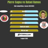 Pierre Sagna vs Rafael Ramos h2h player stats