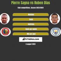 Pierre Sagna vs Ruben Dias h2h player stats