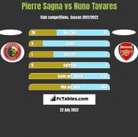 Pierre Sagna vs Nuno Tavares h2h player stats