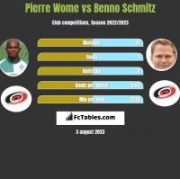 Pierre Wome vs Benno Schmitz h2h player stats