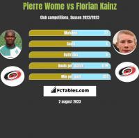 Pierre Wome vs Florian Kainz h2h player stats