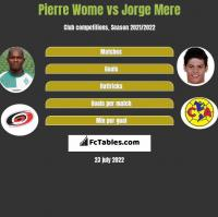 Pierre Wome vs Jorge Mere h2h player stats