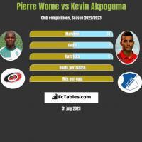Pierre Wome vs Kevin Akpoguma h2h player stats
