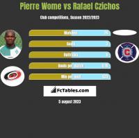 Pierre Wome vs Rafael Czichos h2h player stats