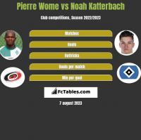 Pierre Wome vs Noah Katterbach h2h player stats
