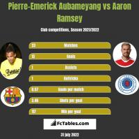 Pierre-Emerick Aubameyang vs Aaron Ramsey h2h player stats