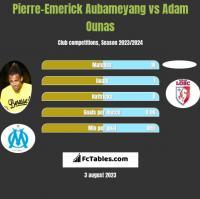 Pierre-Emerick Aubameyang vs Adam Ounas h2h player stats