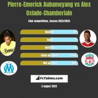 Pierre-Emerick Aubameyang vs Alex Oxlade-Chamberlain h2h player stats