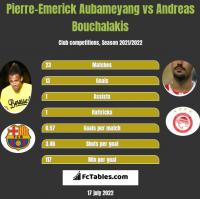 Pierre-Emerick Aubameyang vs Andreas Bouchalakis h2h player stats