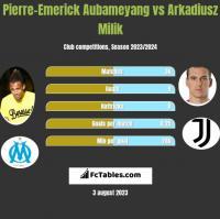 Pierre-Emerick Aubameyang vs Arkadiusz Milik h2h player stats
