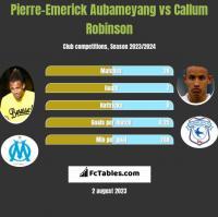 Pierre-Emerick Aubameyang vs Callum Robinson h2h player stats