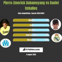 Pierre-Emerick Aubameyang vs Daniel Ceballos h2h player stats