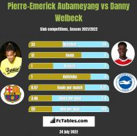 Pierre-Emerick Aubameyang vs Danny Welbeck h2h player stats