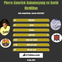 Pierre-Emerick Aubameyang vs David McMillan h2h player stats