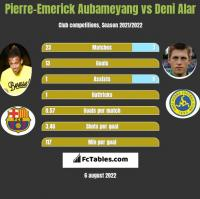 Pierre-Emerick Aubameyang vs Deni Alar h2h player stats