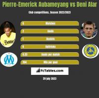Pierre-Emerick Aubameyang vs Deni Alar h2h player stats