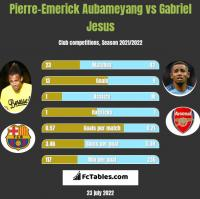 Pierre-Emerick Aubameyang vs Gabriel Jesus h2h player stats