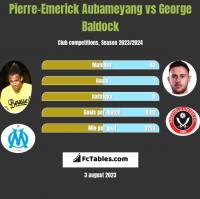 Pierre-Emerick Aubameyang vs George Baldock h2h player stats