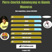 Pierre-Emerick Aubameyang vs Giannis Masouras h2h player stats