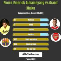 Pierre-Emerick Aubameyang vs Granit Xhaka h2h player stats