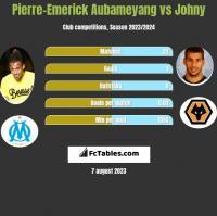 Pierre-Emerick Aubameyang vs Johny h2h player stats