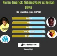 Pierre-Emerick Aubameyang vs Keinan Davis h2h player stats