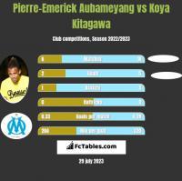Pierre-Emerick Aubameyang vs Koya Kitagawa h2h player stats