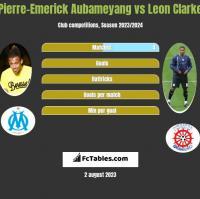 Pierre-Emerick Aubameyang vs Leon Clarke h2h player stats