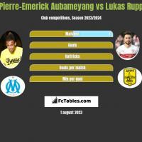 Pierre-Emerick Aubameyang vs Lukas Rupp h2h player stats