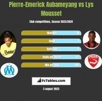 Pierre-Emerick Aubameyang vs Lys Mousset h2h player stats