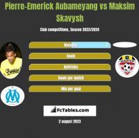 Pierre-Emerick Aubameyang vs Maksim Skawysz h2h player stats