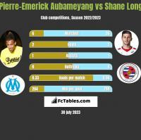 Pierre-Emerick Aubameyang vs Shane Long h2h player stats