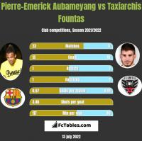 Pierre-Emerick Aubameyang vs Taxiarchis Fountas h2h player stats