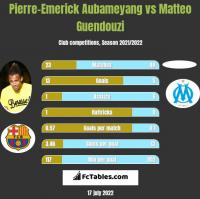 Pierre-Emerick Aubameyang vs Matteo Guendouzi h2h player stats