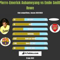 Pierre-Emerick Aubameyang vs Emile Smith Rowe h2h player stats