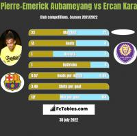 Pierre-Emerick Aubameyang vs Ercan Kara h2h player stats