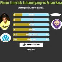 Pierre-Emerick Aubameyang vs Ercan Kara h2h player stats
