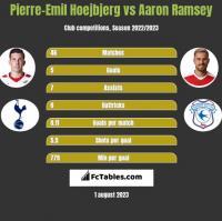 Pierre-Emil Hoejbjerg vs Aaron Ramsey h2h player stats