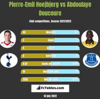 Pierre-Emil Hoejbjerg vs Abdoulaye Doucoure h2h player stats
