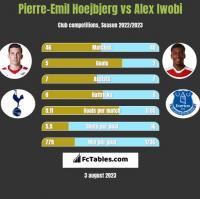 Pierre-Emil Hoejbjerg vs Alex Iwobi h2h player stats