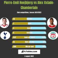 Pierre-Emil Hoejbjerg vs Alex Oxlade-Chamberlain h2h player stats