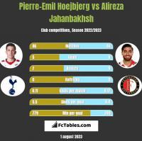 Pierre-Emil Hoejbjerg vs Alireza Jahanbakhsh h2h player stats