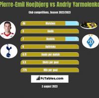 Pierre-Emil Hoejbjerg vs Andrij Jarmołenko h2h player stats
