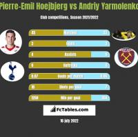 Pierre-Emil Hoejbjerg vs Andriy Yarmolenko h2h player stats