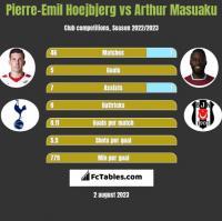 Pierre-Emil Hoejbjerg vs Arthur Masuaku h2h player stats