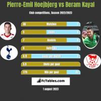 Pierre-Emil Hoejbjerg vs Beram Kayal h2h player stats