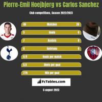 Pierre-Emil Hoejbjerg vs Carlos Sanchez h2h player stats