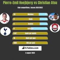 Pierre-Emil Hoejbjerg vs Christian Atsu h2h player stats