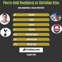 Pierre-Emil Hoejbjerg vs Christian Atsu h2h player stats